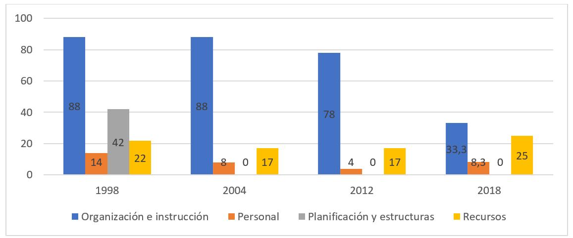 Ha Evolucionado El índice De Autonomía Escolar En España